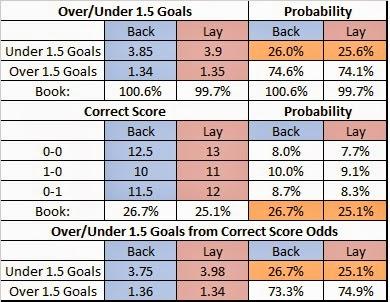Lay 0-0 Football Strategy examle